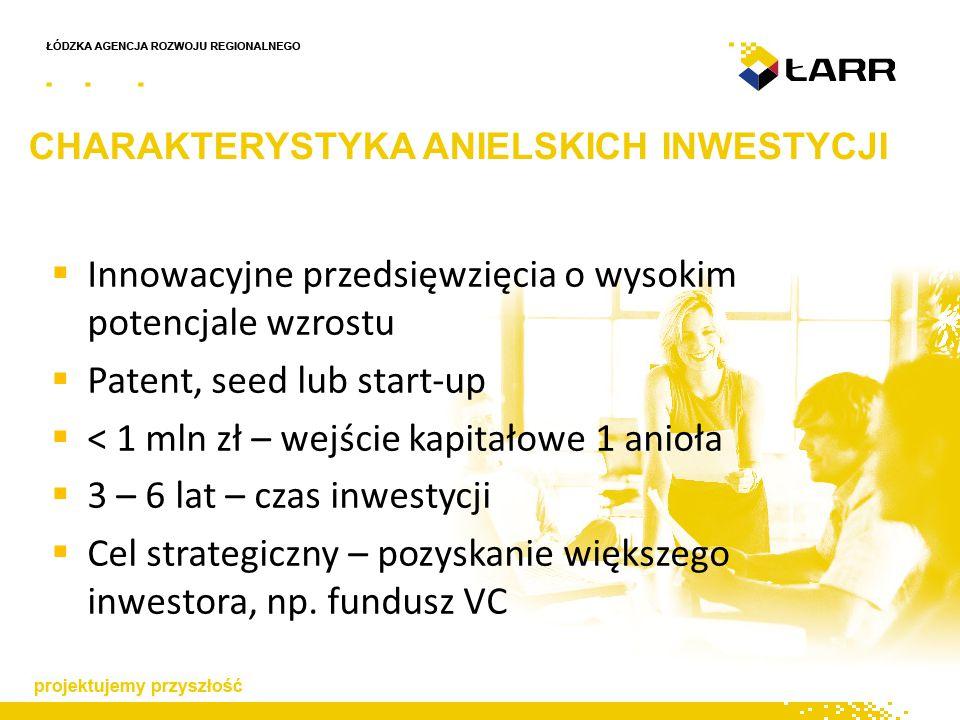 CHARAKTERYSTYKA ANIELSKICH INWESTYCJI  Innowacyjne przedsięwzięcia o wysokim potencjale wzrostu  Patent, seed lub start-up  < 1 mln zł – wejście kapitałowe 1 anioła  3 – 6 lat – czas inwestycji  Cel strategiczny – pozyskanie większego inwestora, np.