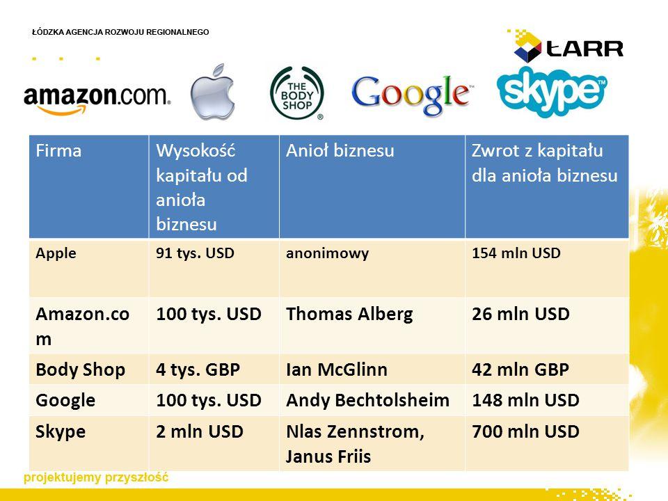 FirmaWysokość kapitału od anioła biznesu Anioł biznesuZwrot z kapitału dla anioła biznesu Apple91 tys.