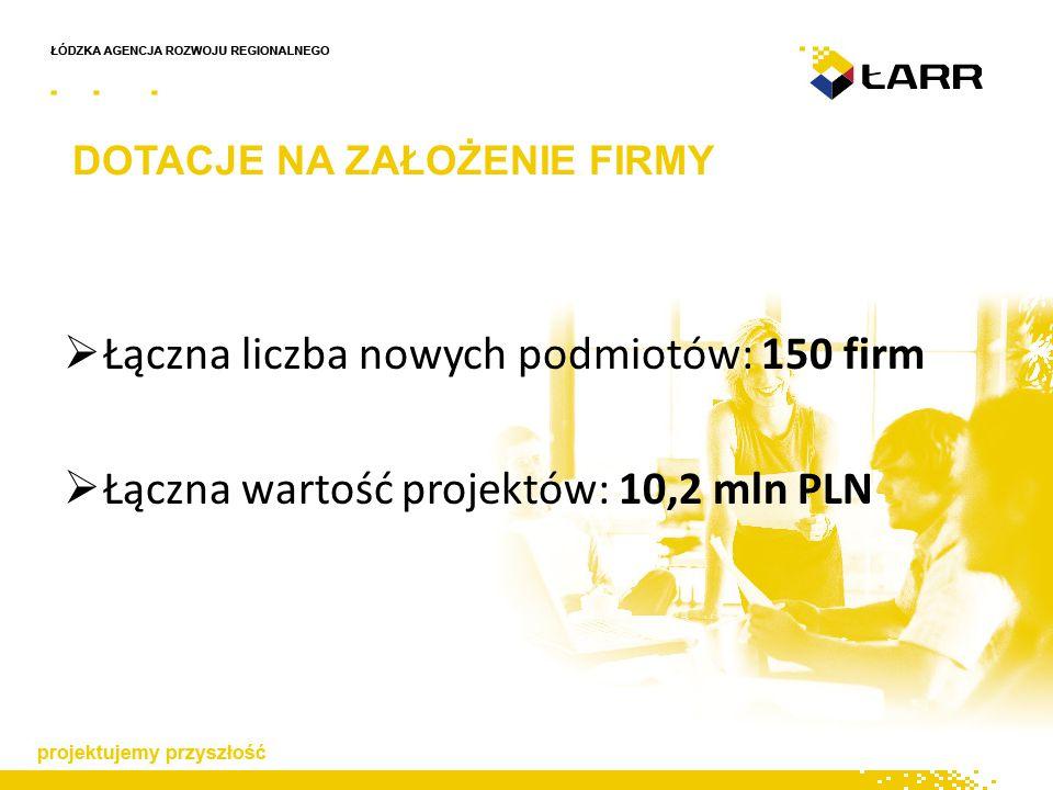 DOTACJE NA ZAŁOŻENIE FIRMY  Łączna liczba nowych podmiotów: 150 firm  Łączna wartość projektów: 10,2 mln PLN
