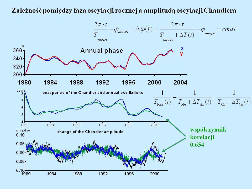 Czynniki wpływające na dokładność prognozy x, y 2) Nieregularne zmiany fazy oscylacji rocznej 3) Nieregularne zmiany amplitudy oscylacji rocznej i Chandlera