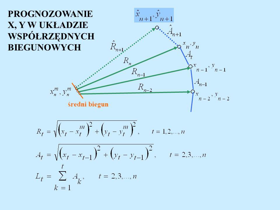 PROGNOZOWANIE METODĄ ARMA - część operatora zawierająca tylko dodatnie potęgi B operator przesunięcia wstecz