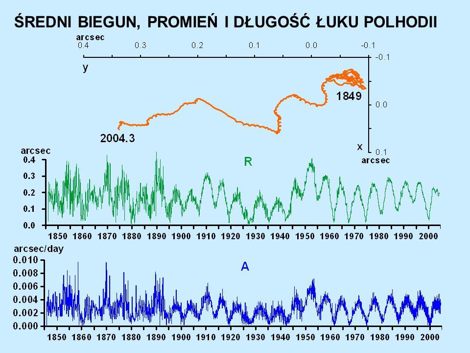 Transformacja prognozy promienia i długości łuku polhodii z układu biegunowego do Kartezjańskiego Liniowe wcięcie w przód: Średni biegun