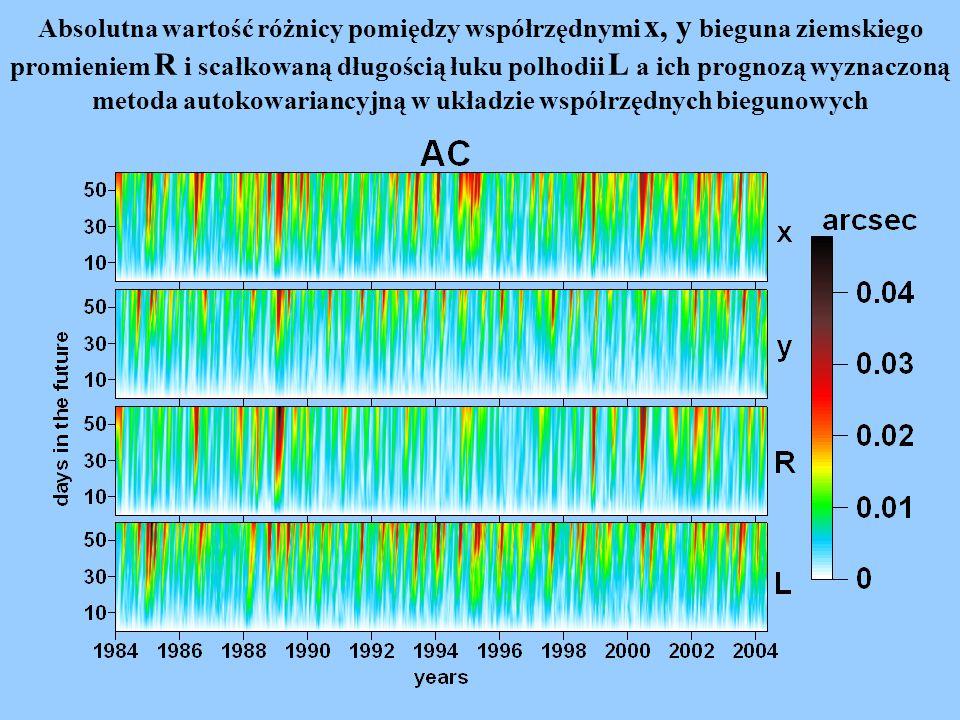 Średni błąd prognozy x, y, R, A, L w latach 1984-2004.34 dla metody autokowariancyjnej (AC) oraz kombinacji metody najmniejszych kwadratów i autoregresji (LS+AR) w układzie współrzędnych biegunowych.