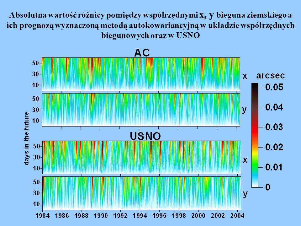 Absolutna wartość różnicy pomiędzy współrzędnymi x, y bieguna ziemskiego promieniem R i scałkowaną długością łuku polhodii L a ich prognozą wyznaczoną metoda autokowariancyjną w układzie współrzędnych biegunowych