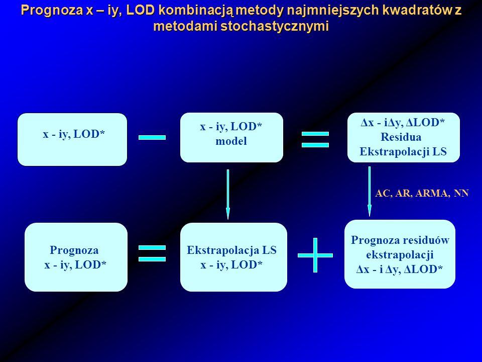 Absolutna wartość różnicy pomiędzy współrzędnymi x, y bieguna ziemskiego a ich prognozą wyznaczoną metodą autokowariancyjną w układzie współrzędnych biegunowych oraz w USNO