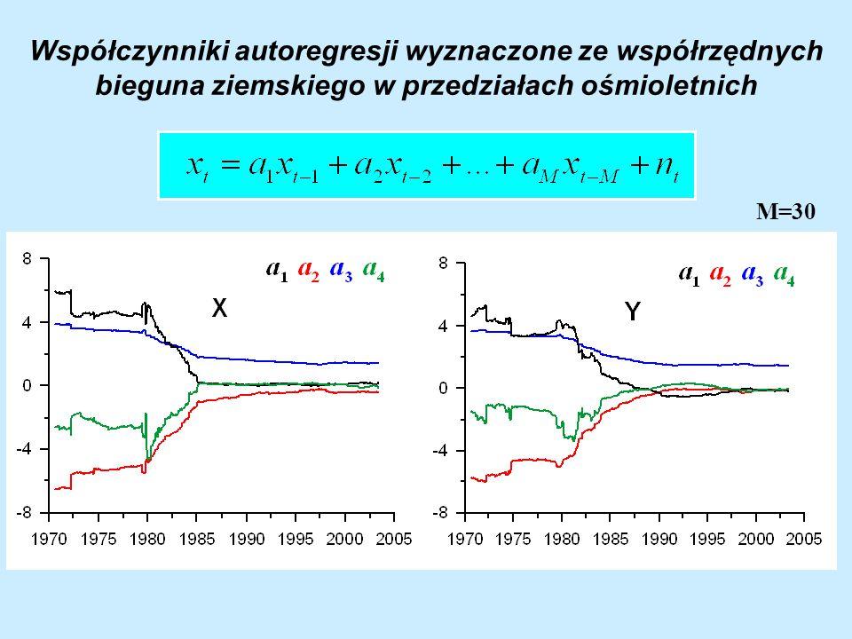 Prognoza x – iy, LOD kombinacją metody najmniejszych kwadratów z metodami stochastycznymi Δx - iΔy, ΔLOD* Residua Ekstrapolacji LS Prognoza residuów ekstrapolacji Δx - i Δy, ΔLOD* Ekstrapolacja LS x - iy, LOD* Prognoza x - iy, LOD* AC, AR, ARMA, NN x - iy, LOD* x - iy, LOD* model