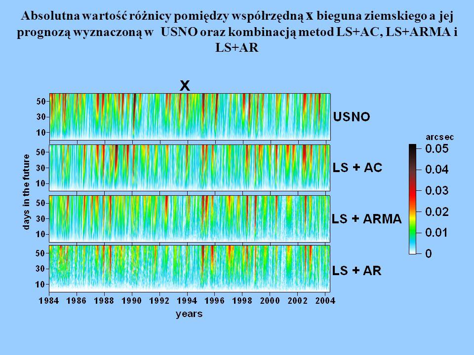 Średni błąd prognozy UT1-UTC w latach 1984.0-2004.34 wyznaczony kombinacją metody LS z metodami stochastycznymi