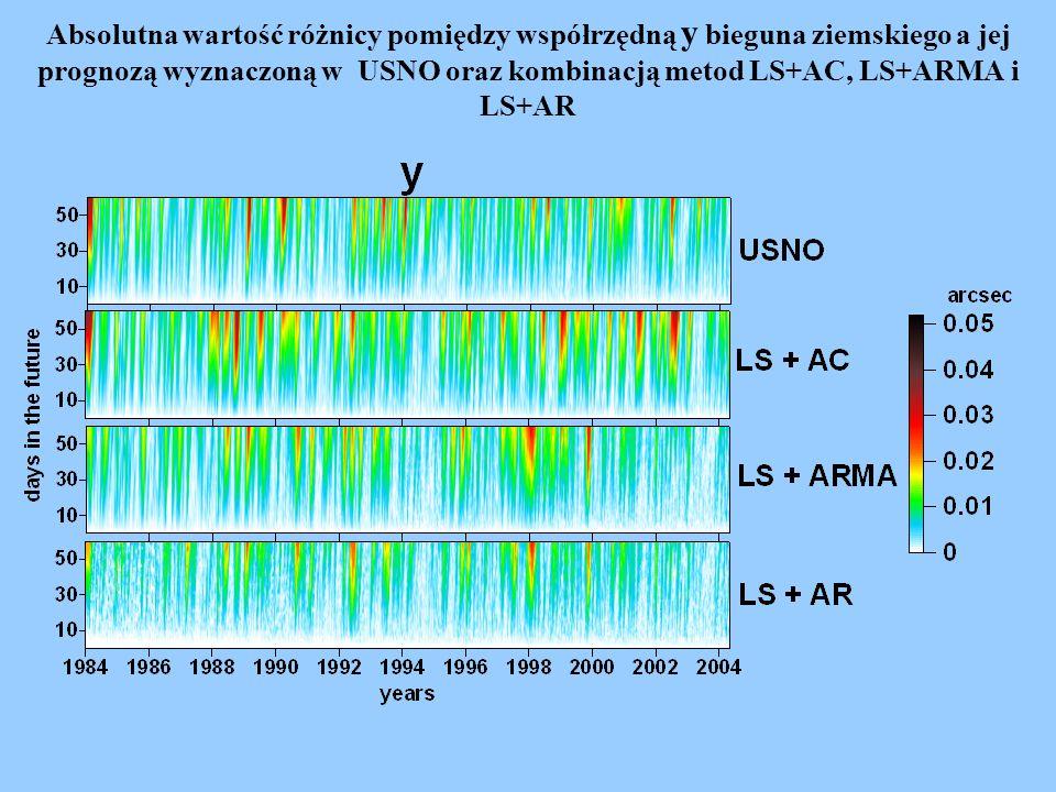 Absolutna wartość różnicy pomiędzy współrzędną x bieguna ziemskiego a jej prognozą wyznaczoną w USNO oraz kombinacją metod LS+AC, LS+ARMA i LS+AR