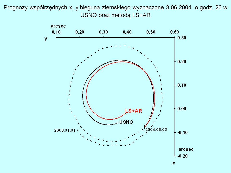 Prognozy współrzędnych x, y bieguna ziemskiego wyznaczone 3.06.2004 o godz.