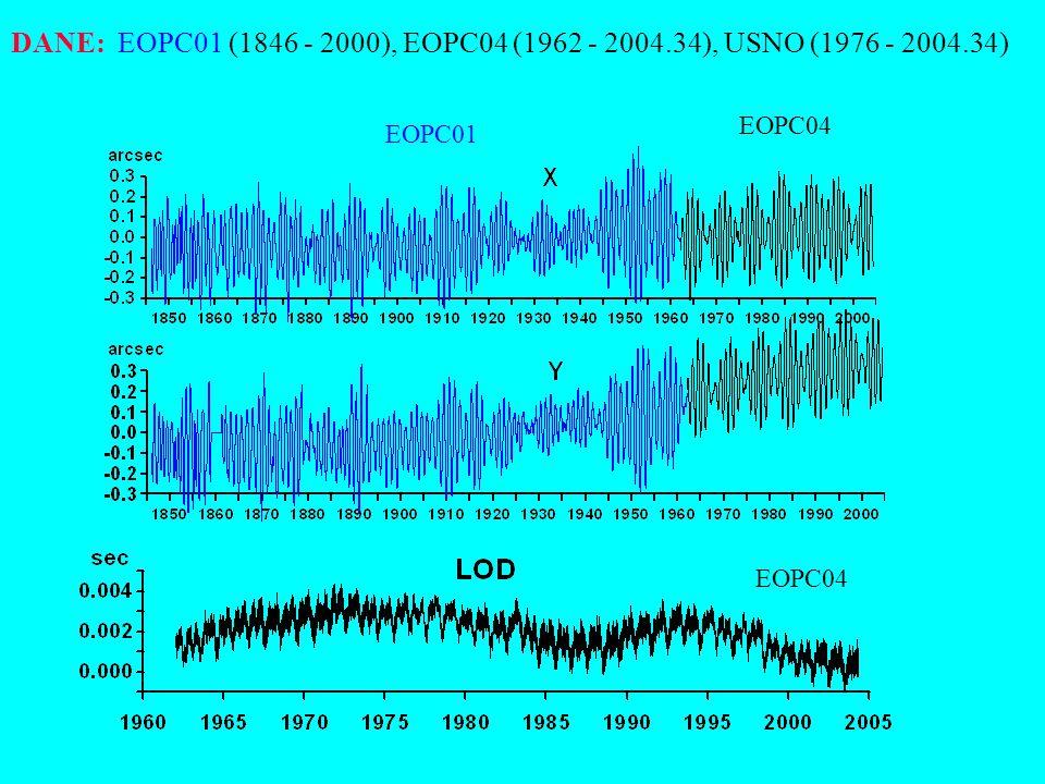 Od 22 maja 2001 metoda prognozy współrzędnych x, y bieguna ziemskiego jest ekstrapolacją modelu najmniejszych kwadratów kołowej oscylacji Chandlera i dwóch eliptycznych rocznej i półrocznej.
