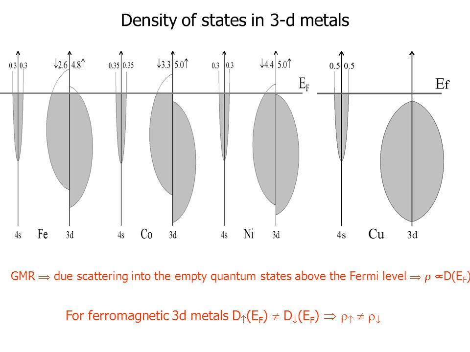 Density of states in 3-d metals GMR  due scattering into the empty quantum states above the Fermi level    D(E F ) For ferromagnetic 3d metals D 