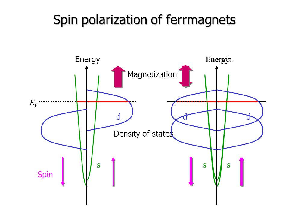 Spin polarization of ferrmagnets Density of states Energia d s Energy d s Magnetization Energy d s Spin EFEF