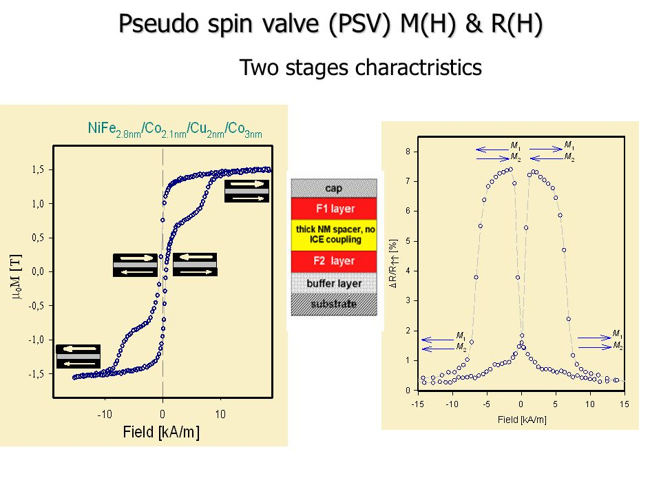 Pseudo spin valve (PSV) M(H) & R(H) Two stages charactristics