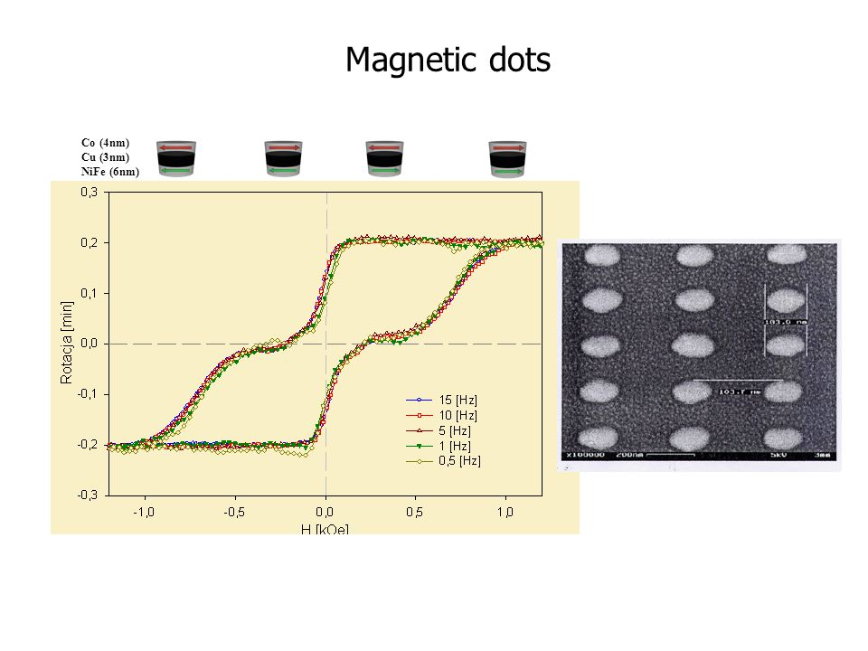 Co (4nm) Cu (3nm) NiFe (6nm) Magnetic dots