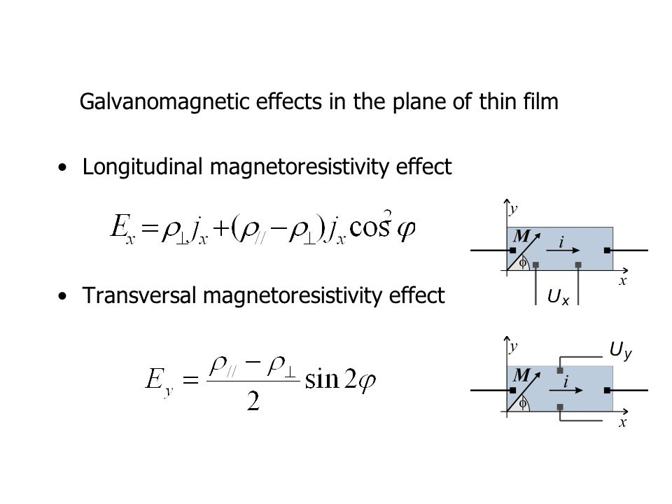 Galvanomagnetic effects in the plane of thin film Longitudinal magnetoresistivity effect Transversal magnetoresistivity effect