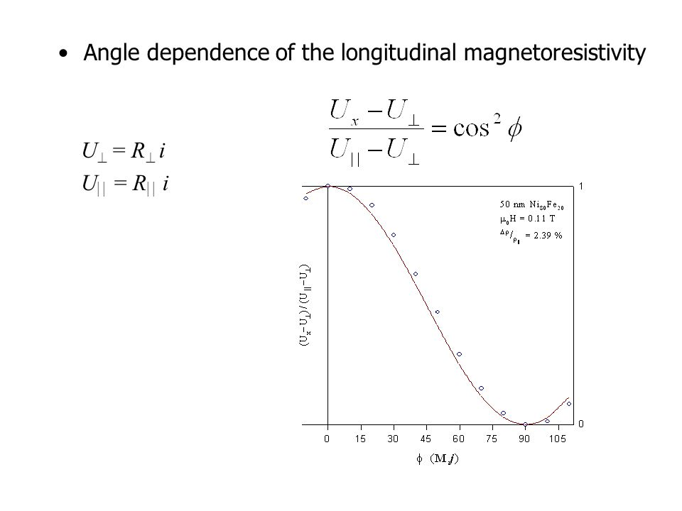 Angle dependence of the longitudinal magnetoresistivity U  = R  i U  = R  i