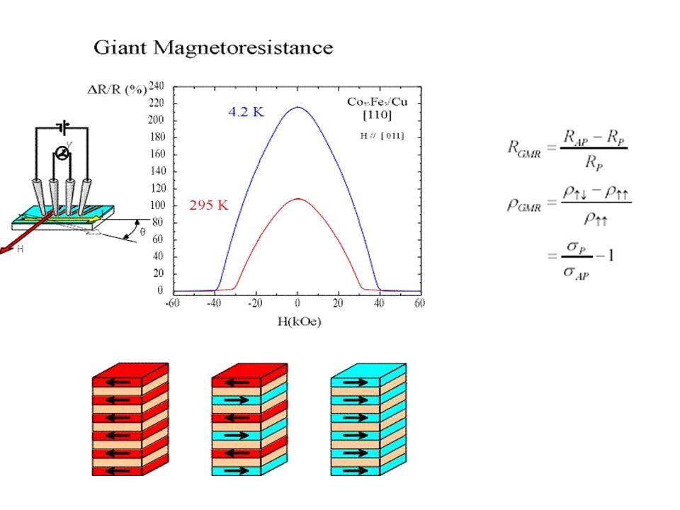 Spin valve (SV) – M(H) & R(H) high magnetoresistance field sensitivity