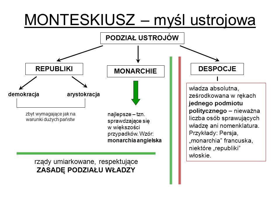 MONTESKIUSZ – myśl ustrojowa PODZIAŁ USTROJÓW REPUBLIKIDESPOCJE MONARCHIE demokracjaarystokracja władza absolutna, ześrodkowana w rękach jednego podmi