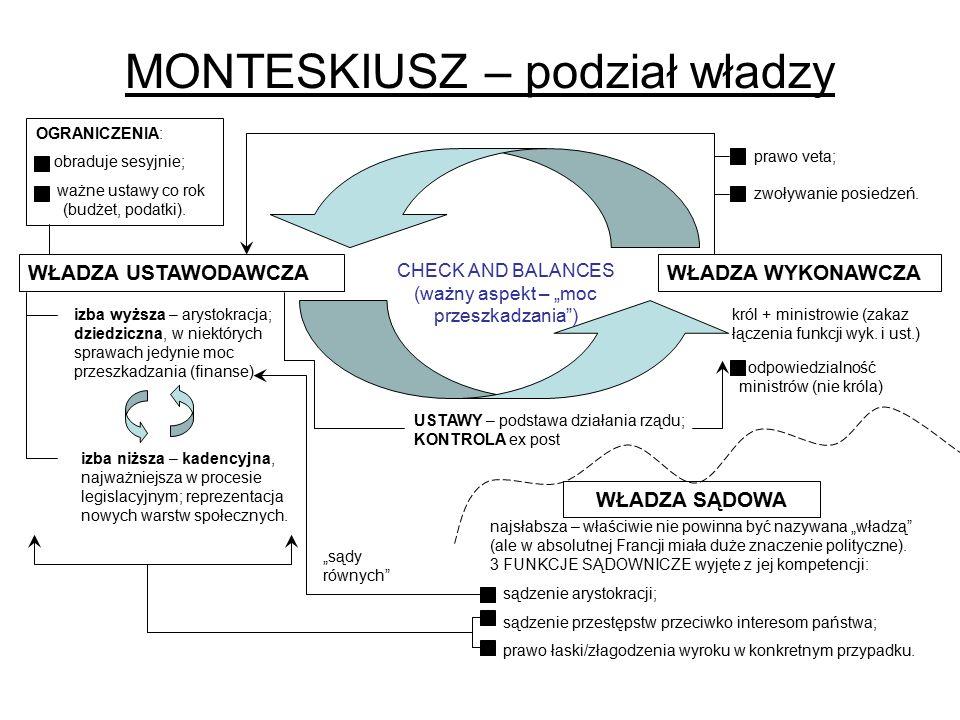 MONTESKIUSZ – podział władzy król + ministrowie (zakaz łączenia funkcji wyk. i ust.) WŁADZA WYKONAWCZA WŁADZA SĄDOWA najsłabsza – właściwie nie powinn