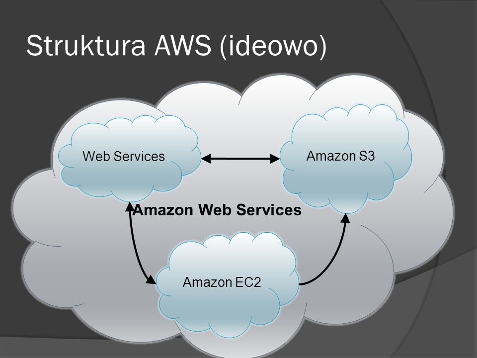 Struktura AWS (Compute) Compute Storage Database E- commerce Networking Messaging Amazon EC2 (Elastic Cloud Computing) Amazon Elastic MapReduce Auto Scaling