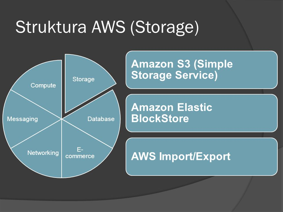Struktura AWS (Database) Database E- commerce NetworkingMessaging Compute Storage Amazon SimpleDB Amazon Relational Database Service