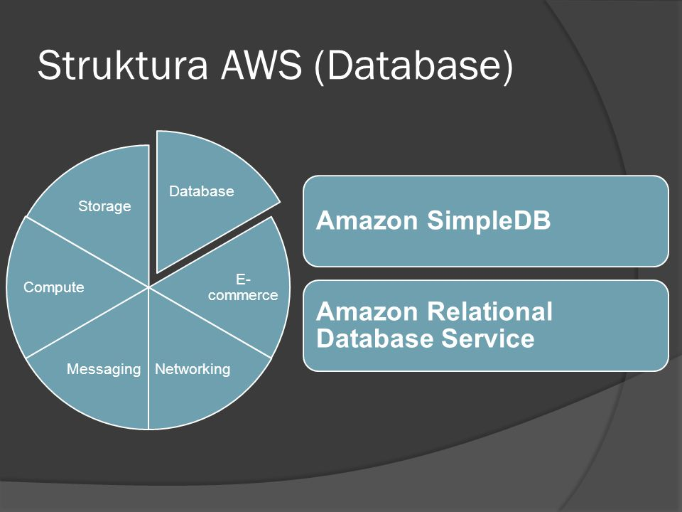 Struktura AWS (E-commerce) E- commerce Networking MessagingCompute Storage Database Amazon Fulfillment Web Service Amazon Flexible Payment Service Amazon DevPayAmazon CloudFront