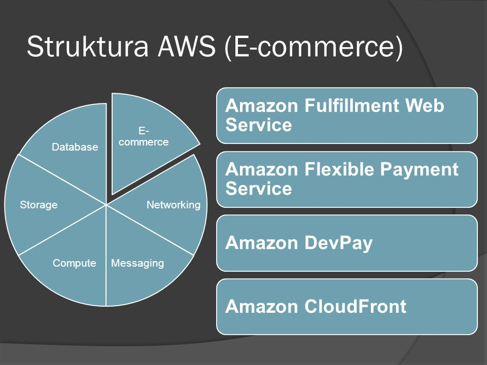 Struktura AWS (Networking) Networking Messaging ComputeStorage Database E- commerce Amazon Virtual Private Cloud Elastic Load Balancing