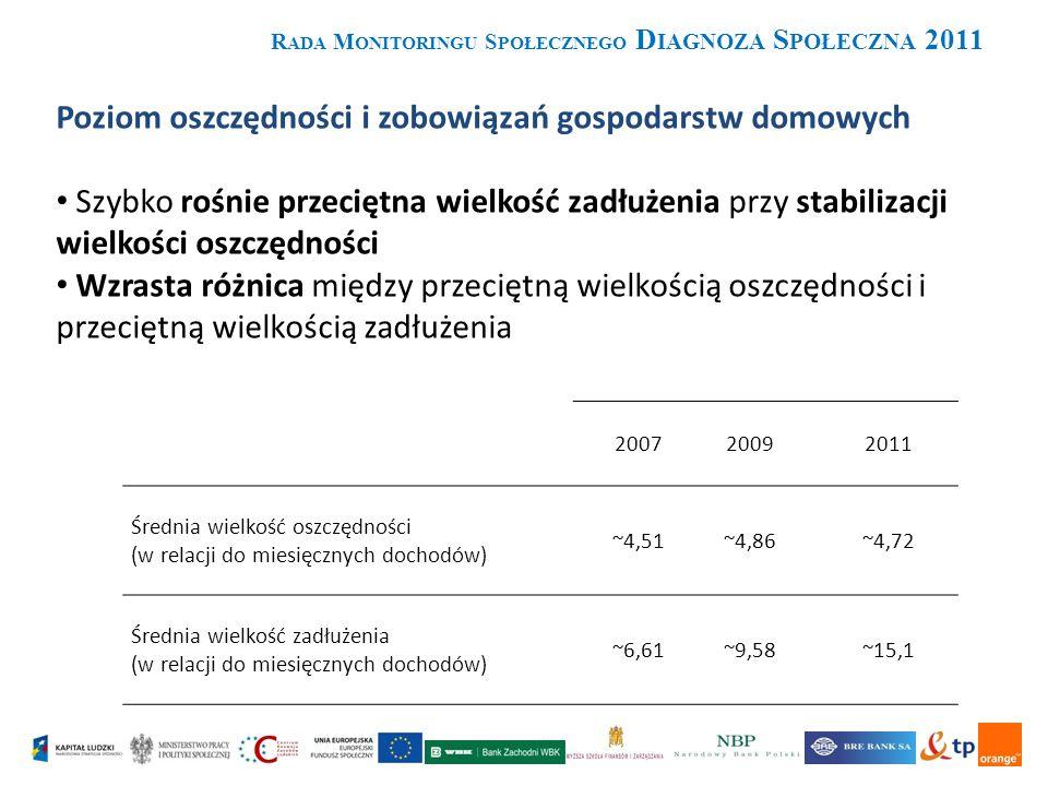 R ADA M ONITORINGU S POŁECZNEGO D IAGNOZA S POŁECZNA 2011 Poziom oszczędności i zobowiązań gospodarstw domowych Szybko rośnie przeciętna wielkość zadłużenia przy stabilizacji wielkości oszczędności Wzrasta różnica między przeciętną wielkością oszczędności i przeciętną wielkością zadłużenia 200720092011 Średnia wielkość oszczędności (w relacji do miesięcznych dochodów) ~4,51~4,86~4,72 Średnia wielkość zadłużenia (w relacji do miesięcznych dochodów) ~6,61~9,58~15,1