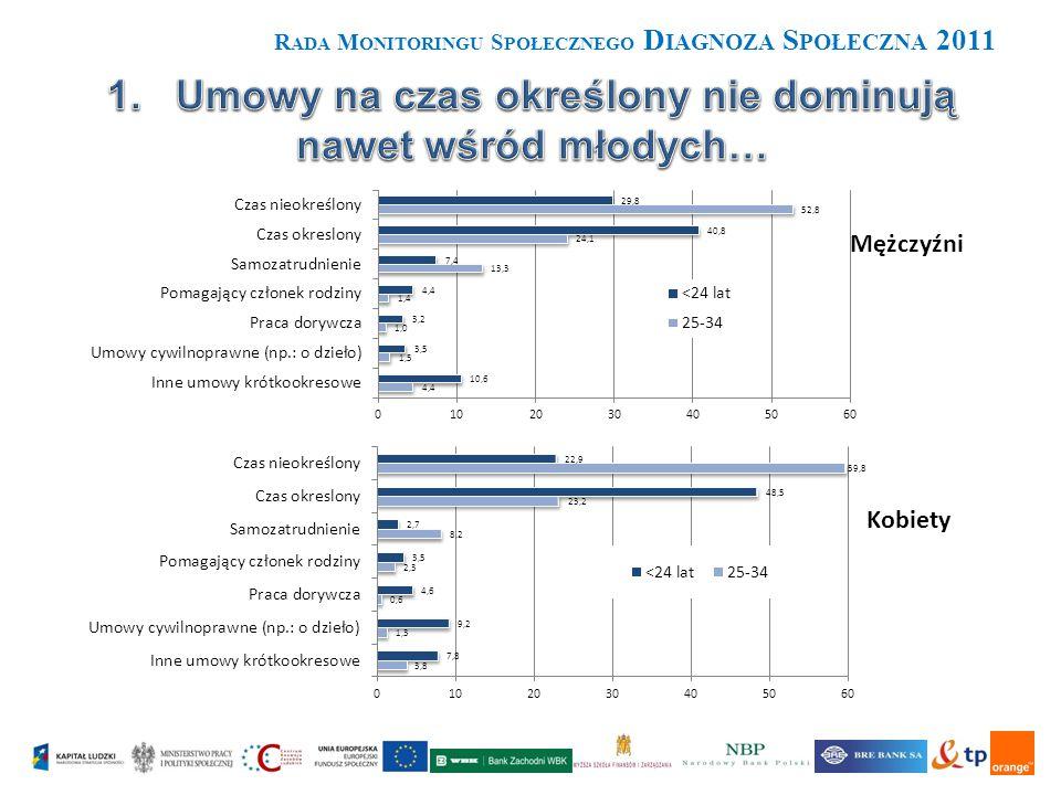 R ADA M ONITORINGU S POŁECZNEGO D IAGNOZA S POŁECZNA 2011 W roku 2011 największą przeciętnie wielkość zobowiązań w relacji do dochodów mają gospodarstwa domowe, które zadłużyły się na zakup mieszkania (stanowią one 18% gospodarstw w grupie posiadających zobowiązanie).