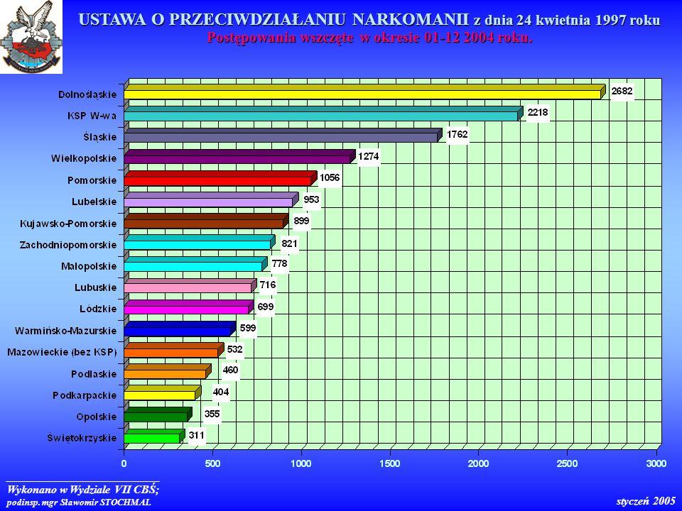 Wykonano w Wydziale VII CBŚ; podinsp. mgr Sławomir STOCHMAL styczeń 2005