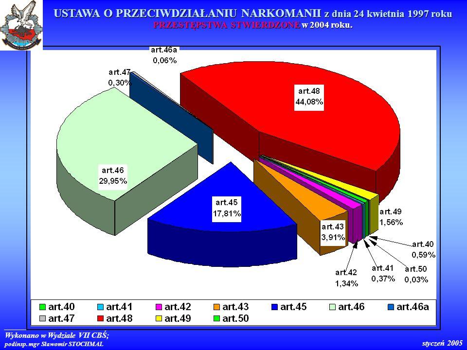 Wykonano w Wydziale VII CBŚ; podinsp.mgr Sławomir STOCHMAL styczeń 2005 W drugiej połowie 2002 r.