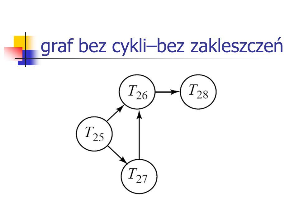graf bez cykli–bez zakleszczeń
