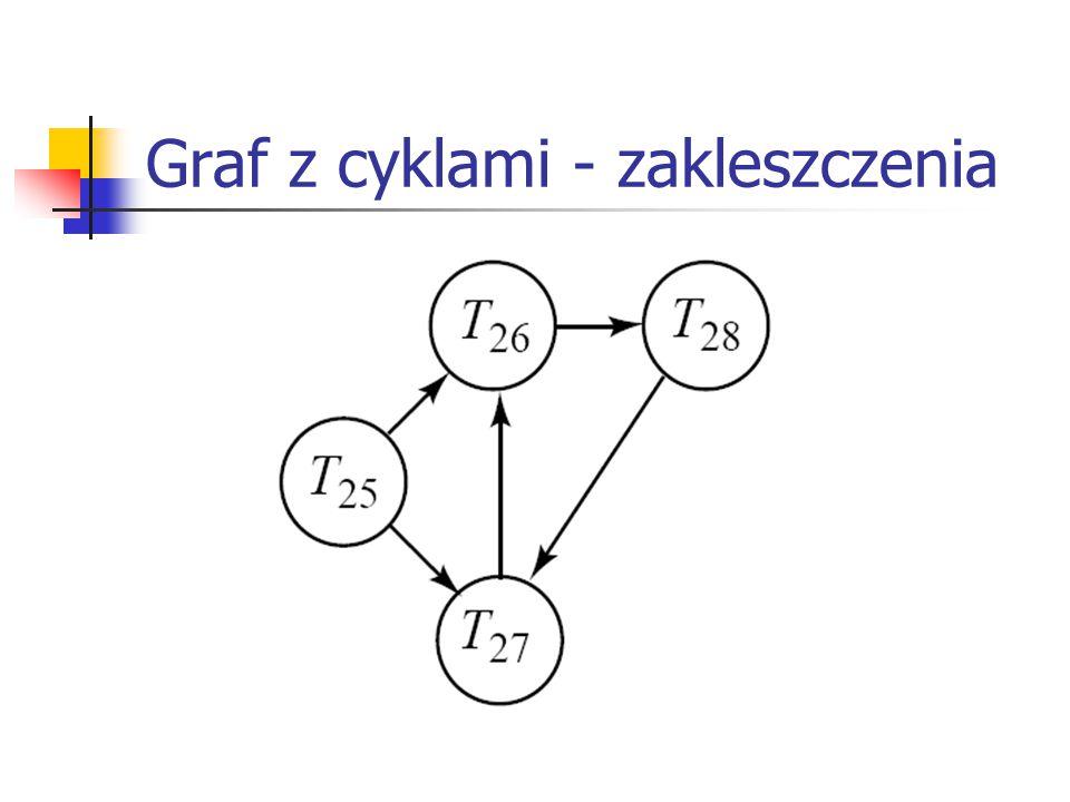 Graf z cyklami - zakleszczenia