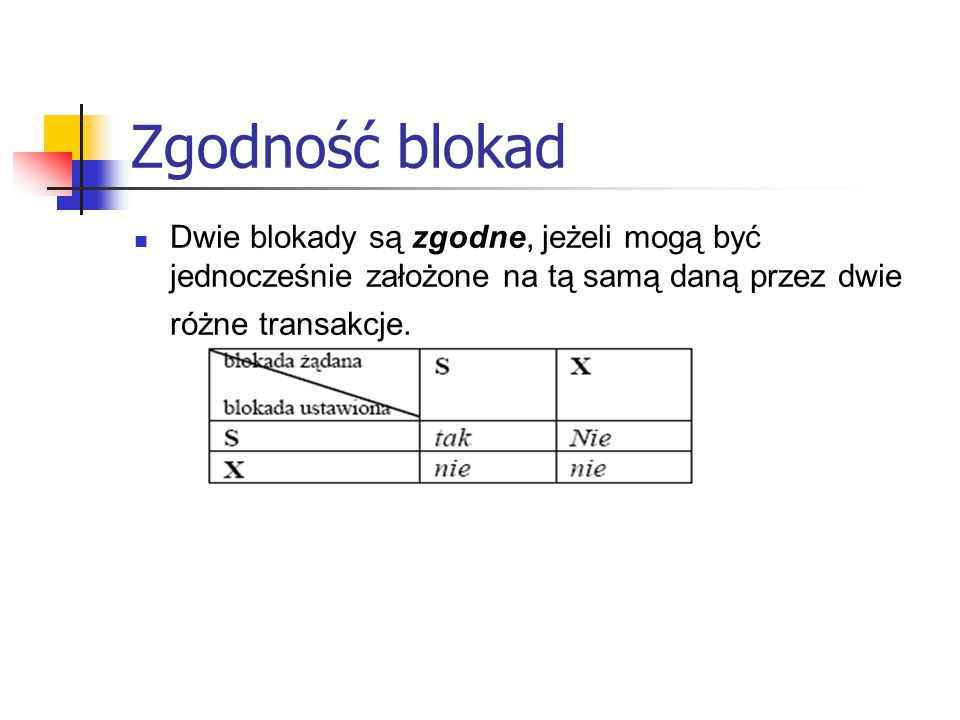 Przykład Transakcja A: lock-X(B); read(B); B := B – 50; write(B); unlock(B); lock-X(A); read(A); A:=A+50; write(A); unlock(A); Transakcja B: lock-S(A); read(A); unlock(A); lock-S(B); read(B); unlock(B); display(A+B);