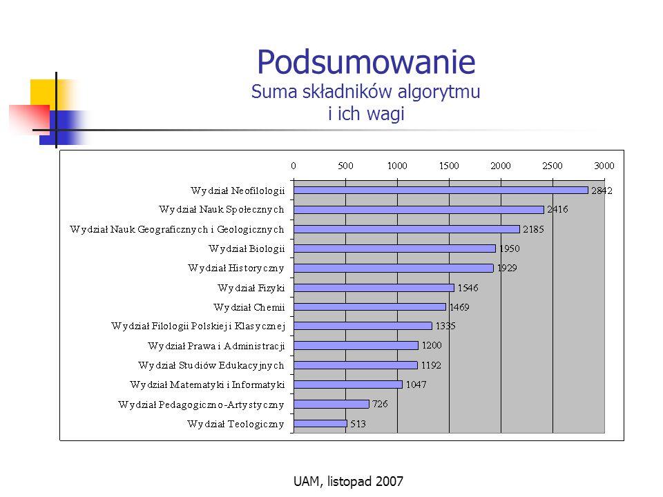 UAM, listopad 2007 Podsumowanie Suma składników algorytmu i ich wagi