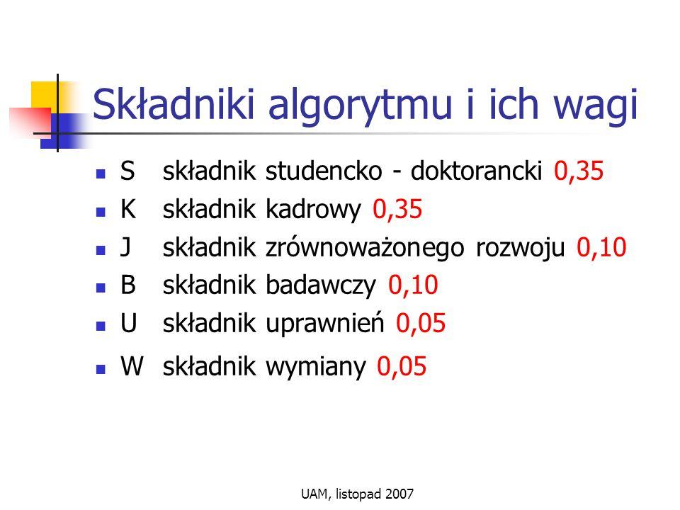 UAM, listopad 2007 Składniki algorytmu i ich wagi Sskładnik studencko - doktorancki 0,35 Kskładnik kadrowy 0,35 Jskładnik zrównoważonego rozwoju 0,10 Bskładnik badawczy 0,10 Uskładnik uprawnień 0,05 Wskładnik wymiany 0,05
