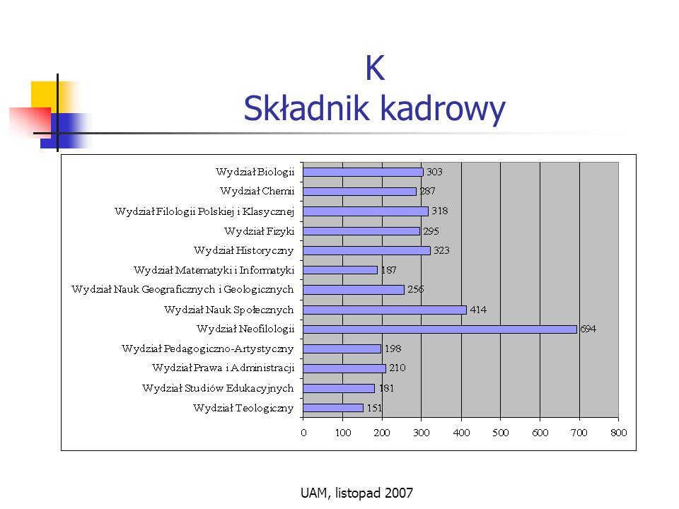 UAM, listopad 2007 K Składnik kadrowy