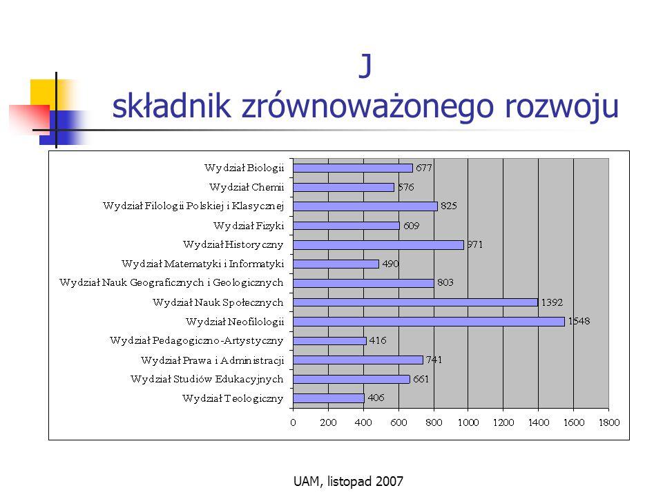 UAM, listopad 2007 J składnik zrównoważonego rozwoju