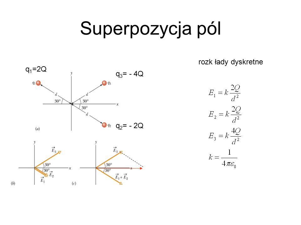 Superpozycja pól rozk łady dyskretne q 1 =2Q q 2 = - 2Q q 3 = - 4Q