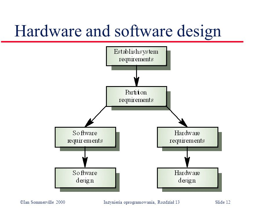 ©Ian Sommerville 2000 Inżynieria oprogramowania, Rozdział 13Slide 12 Hardware and software design