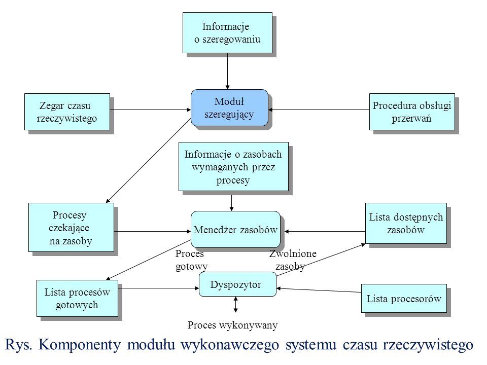 Rys. Komponenty modułu wykonawczego systemu czasu rzeczywistego Dyspozytor Menedżer zasobów Moduł szeregujący Moduł szeregujący Informacje o zasobach
