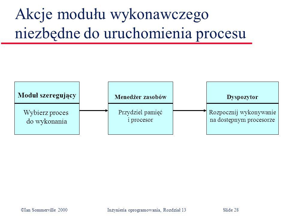 ©Ian Sommerville 2000 Inżynieria oprogramowania, Rozdział 13Slide 28 Akcje modułu wykonawczego niezbędne do uruchomienia procesu Moduł szeregujący Wyb