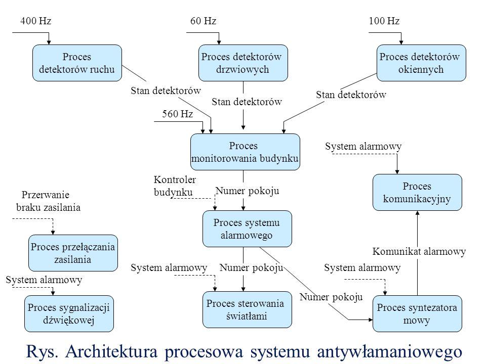 Rys. Architektura procesowa systemu antywłamaniowego Proces detektorów ruchu Proces detektorów drzwiowych Proces detektorów okiennych Proces komunikac
