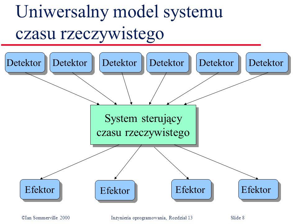 ©Ian Sommerville 2000 Inżynieria oprogramowania, Rozdział 13Slide 8 Uniwersalny model systemu czasu rzeczywistego Detektor System sterujący czasu rzec