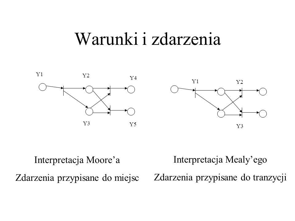 Warunki i zdarzenia Y1 Y2 Y3 Y4 Y5 Interpretacja Moore'a Zdarzenia przypisane do miejsc Y1 Y2 Y3 Interpretacja Mealy'ego Zdarzenia przypisane do tranzycji