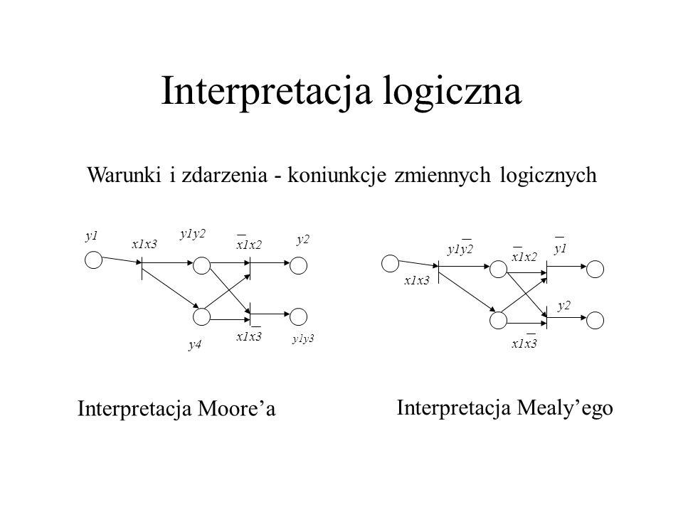 Interpretacja logiczna Interpretacja Moore'a Interpretacja Mealy'ego x1x3 x1x2 y1 y1y2 y4 y2 y1y3 x1x3 x1x2 y1y2 y1 y2 Warunki i zdarzenia - koniunkcje zmiennych logicznych