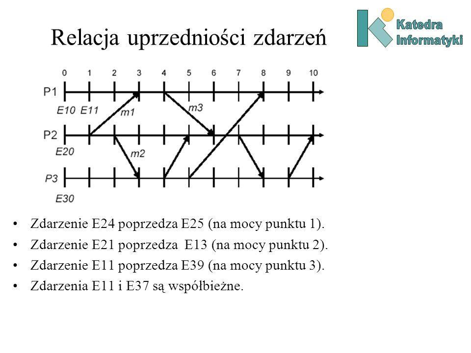 Relacja uprzedniości zdarzeń Zdarzenie E24 poprzedza E25 (na mocy punktu 1).