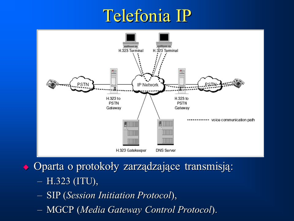 Telefonia IP  Oparta o protokoły zarządzające transmisją: –H.323 (ITU), –SIP (Session Initiation Protocol), –MGCP (Media Gateway Control Protocol). 