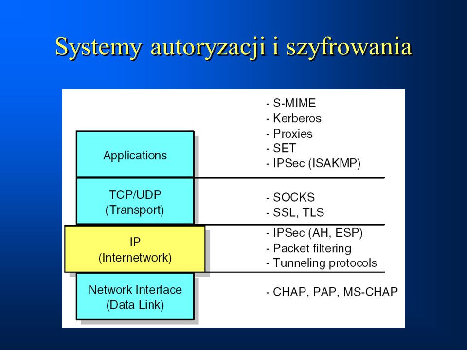 Przykład  Wykonanie skrótu za pomocą funkcji SHA-1.