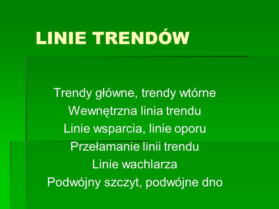 LINIE TRENDÓW Trendy główne, trendy wtórne Wewnętrzna linia trendu Linie wsparcia, linie oporu Przełamanie linii trendu Linie wachlarza Podwójny szczy
